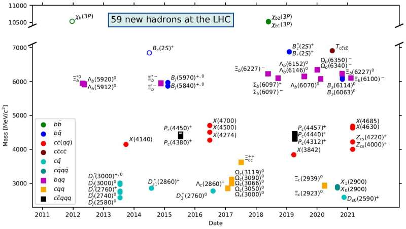 59 new hadrons and counting