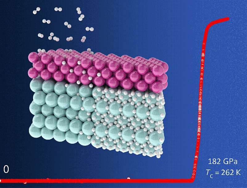 A new technique to synthesize superconducting materials