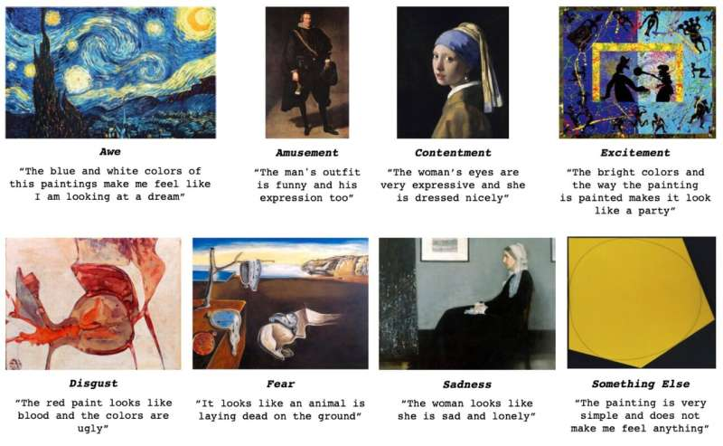 Artist's intent: AI recognizes emotions in visual art