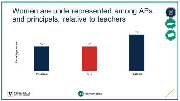 Assistant principals have much to offer in advancing equity and improving schools, research finds