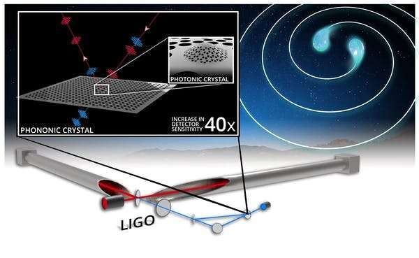 A tiny crystal device could boost gravitational wave detectors to reveal the birth cries of black holes