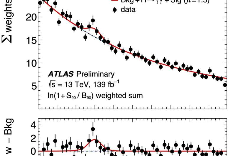 "ATLAS finds evidence of a rare Higgs boson ""Dalitz"" decay"
