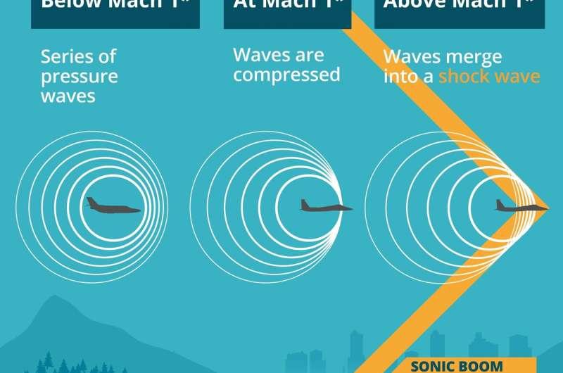 Kembali dengan ledakan? Pesawat supersonik bersiap-siap untuk kembali dengan lebih tenang dan lebih ramah lingkungan