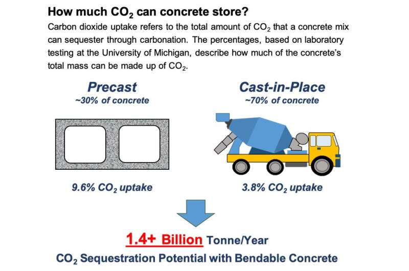 Bendable concrete and other CO2-infused cement mixes could dramatically cut global emissions