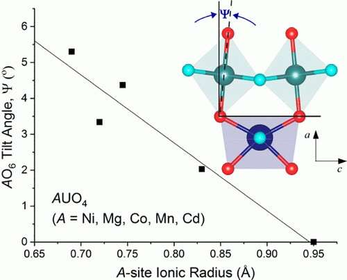 Building knowledge of changes in uranium chemistry