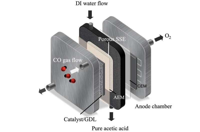 Carbon monoxide reduced to valuable liquid fuels