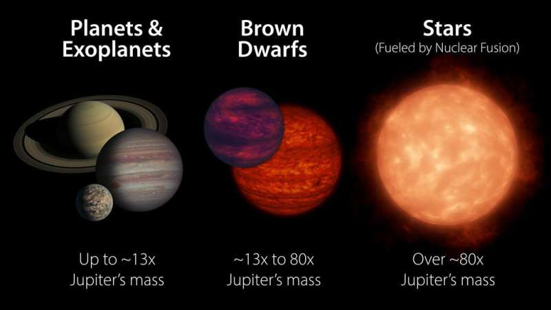 Caught speeding: Clocking the fastest-spinning brown dwarfs