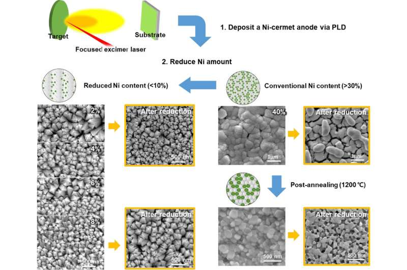 Ceramic fuel cells: Reduced nickel content leads to improved stability and performance?
