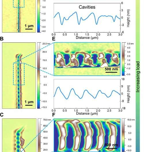 cientists observe role of cavitation in glass fracturing