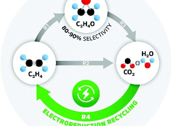 Closing the loop on carbon emissions from chemical plants