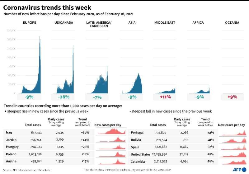 Coronavirus trends over the last 7 days and the progression of cases by world region