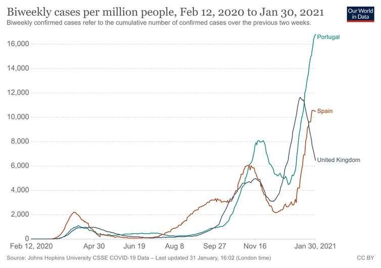 Coronavirus: why is Portugal being hit so hard?