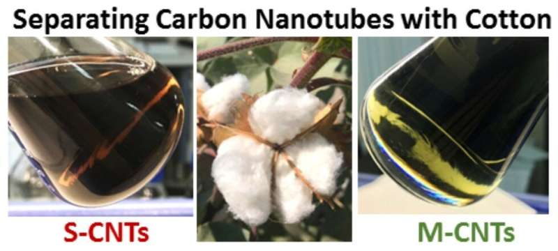 Cotton wool proves effective in separating single-wall carbon nanotubes