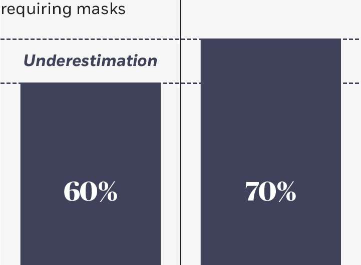Customers rate businesses that require masks as more caring, competent