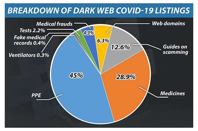 Data scientist analyses evolution of COVID-19 dark web marketplaces before the vaccine