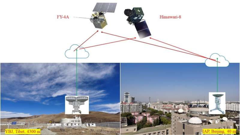 Differences of cloud top height between satellites and ground-based radar revealed