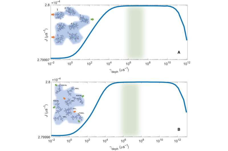 Do photosynthetic complexes use quantum coherence to increase their efficiency?