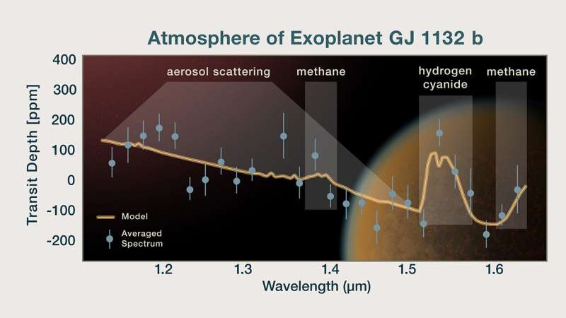Earth-sized exoplanet may have lost its original atmosphere, but gained a second one through volcanism