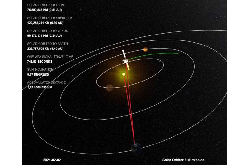 ESA's Solar Orbiter ducks behind the sun