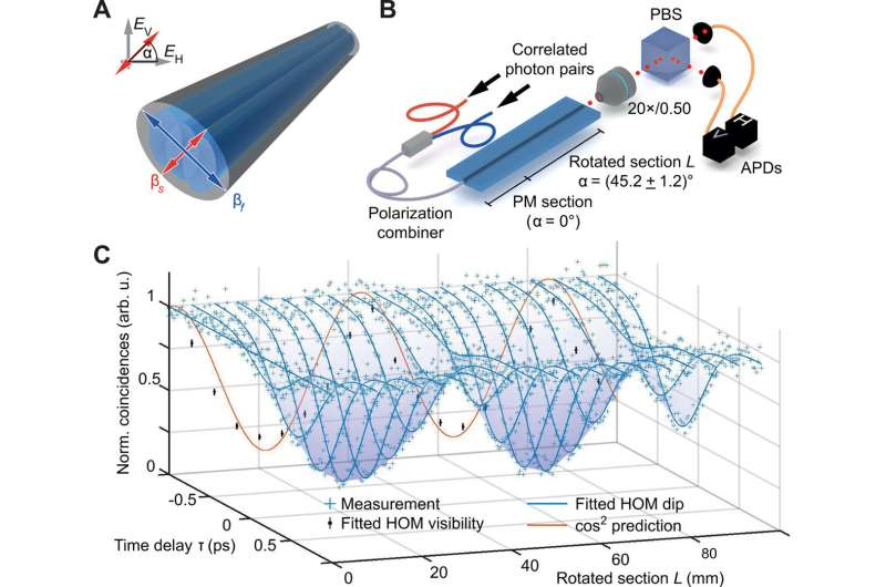 Exploring complex graphs using three-dimensional quantum walks of correlated photons