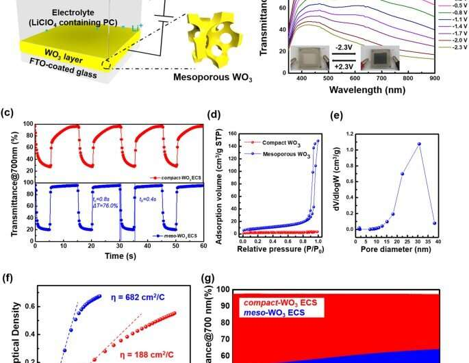 Extremely fast electrochromic supercapacitors