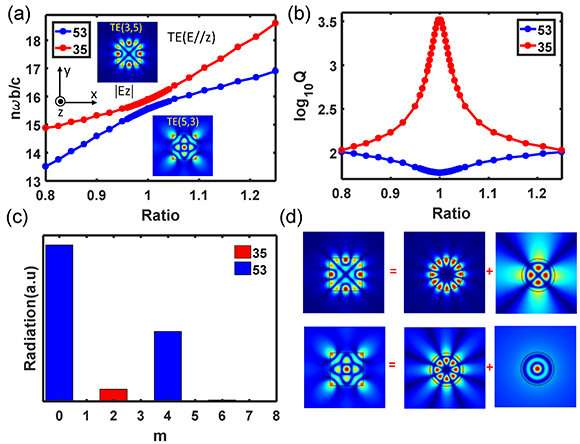Finding high-Q resonant modes in a dielectric nanocavity