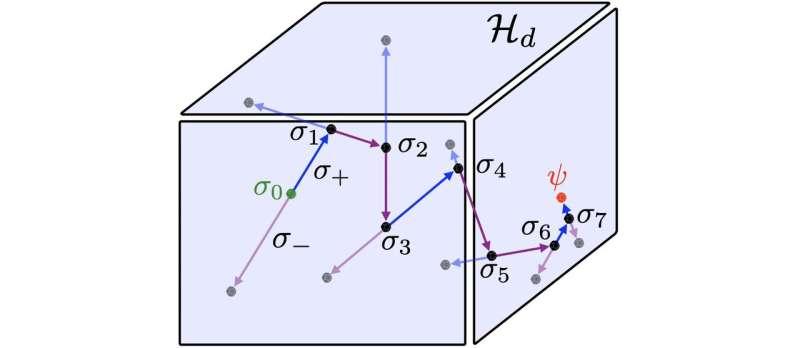 Finding quvigints in a quantum treasure map