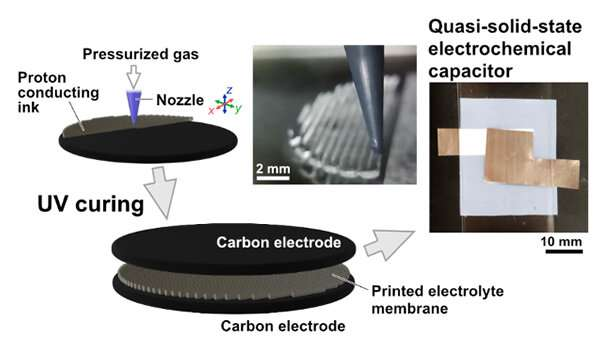 First 3D-printed proton-conductive membrane paves way for tailored energy storage devices