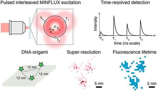 Fluorescence microscopy at highest spatial and temporal resolution