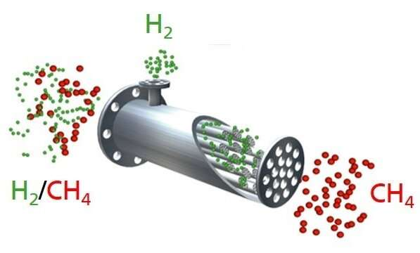 Green hydrogen: Transportation in the natural gas grid