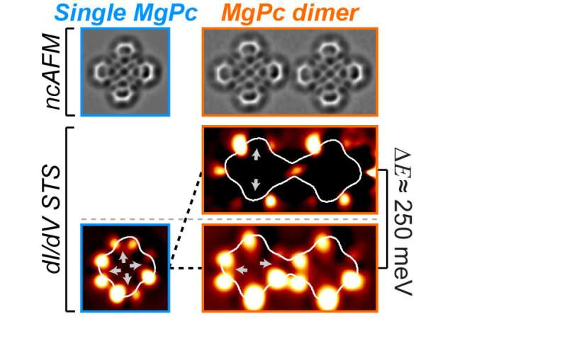 Harnessing socially distant molecular interactions for future computing