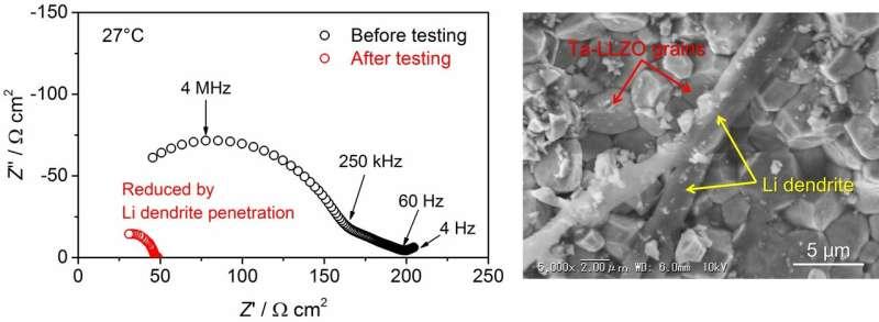 Healing ceramic electrolyte degraded by Li dendrite