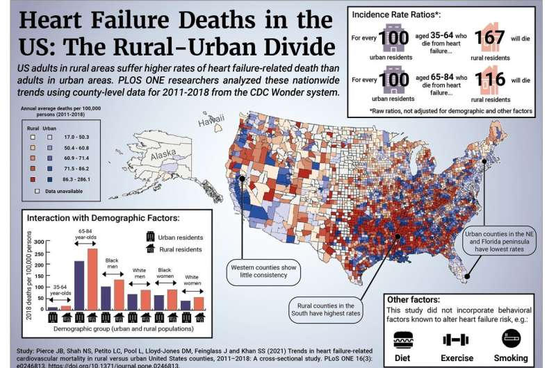 Heart failure-related death rates higher in rural versus urban US counties