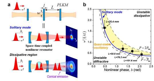 High-efficiency pulse compression established on solitons in nonlinear Kerr resonators