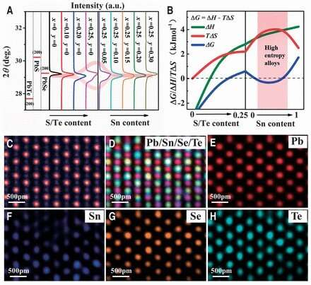 High-entropy-stabilized chalcogenides with high thermoelectric performance