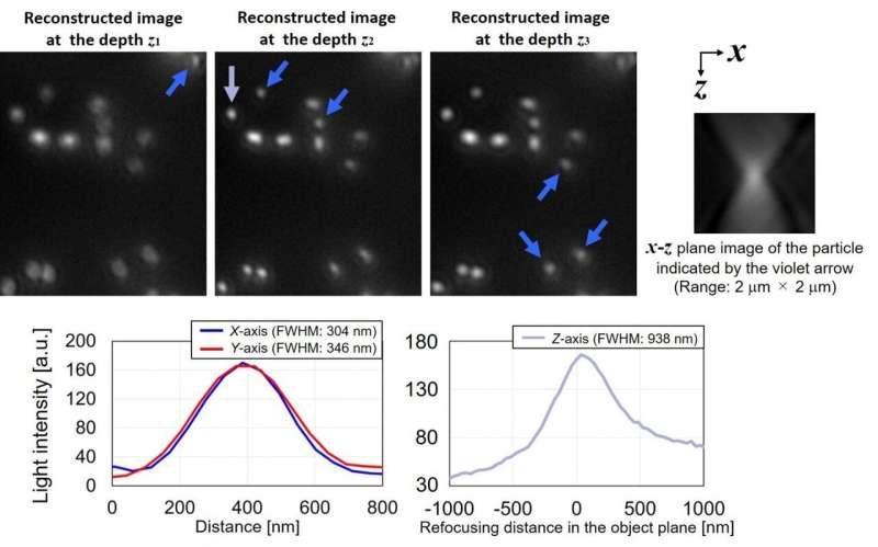 High-speed holographic fluorescence microscopy system with submicron resolution