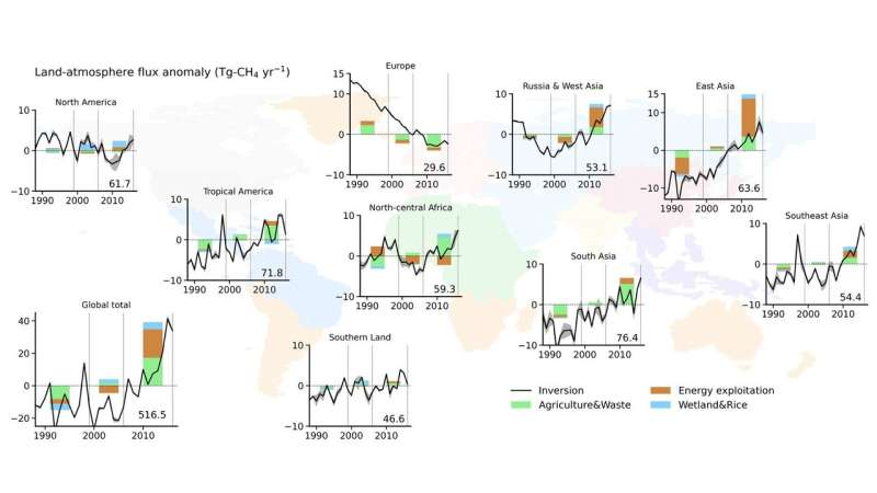 Human activity caused the long-term growth of greenhouse gas methane
