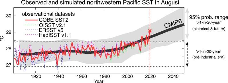 Human-induced climate change caused the northwestern Pacific warming record in August 2020
