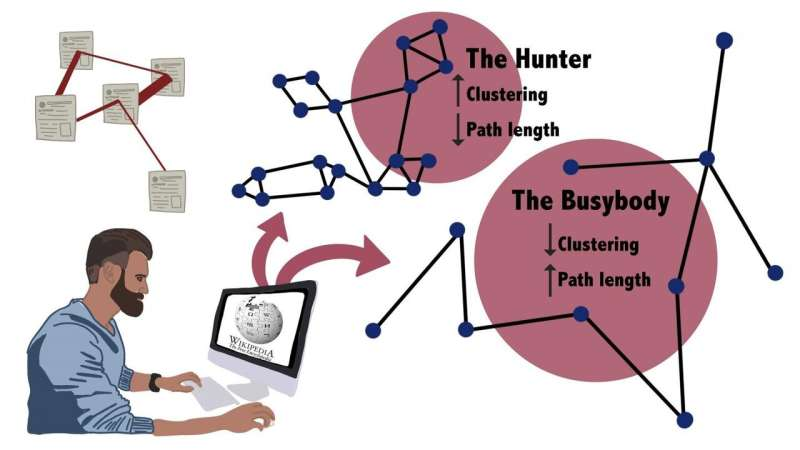 Hunters and busybodies: Researchers use Wikipedia to measure different types of curiosity