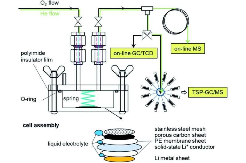 Identifikasi faktor utama yang memengaruhi masa pakai baterai lithium-air dengan kepadatan energi tinggi