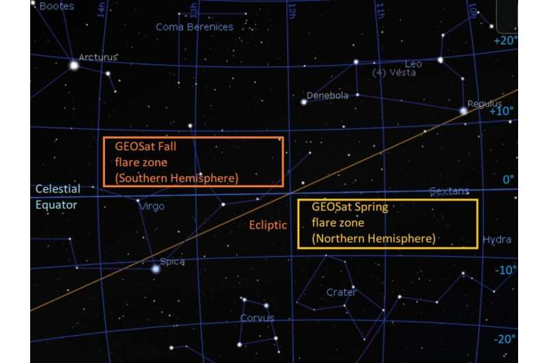 If skies are clear, don't miss a chance to catch sight of these distant orbital sentinels over the coming weeks.