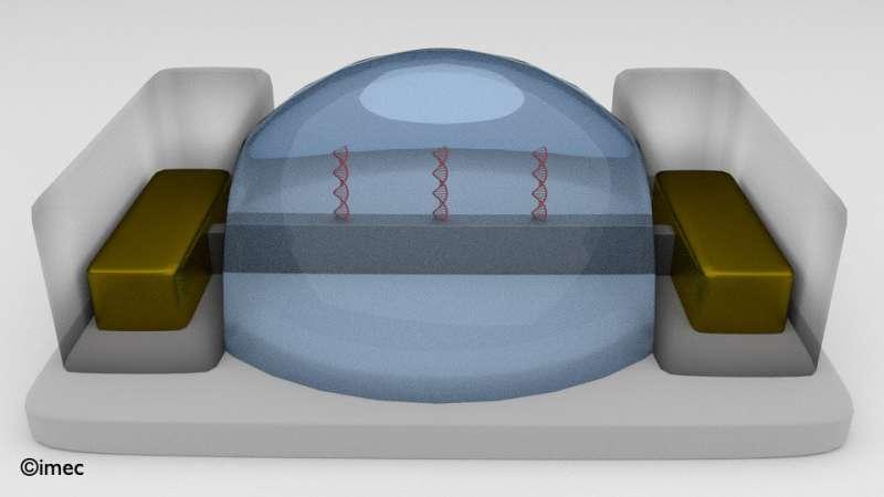 Imec menghadirkan biosensor berbasis finFET terkecil untuk deteksi molekul dengan sensitivitas tinggi