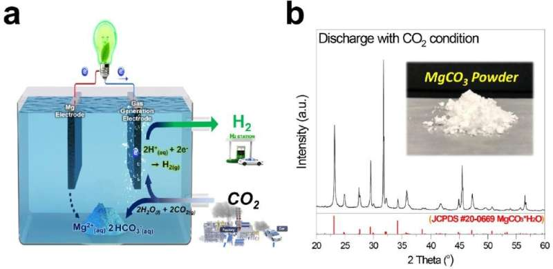 Indirect surpassing CO2 utilization in membrane-free CO2 battery