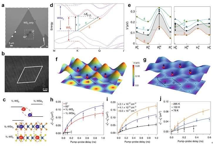 Interlayer exciton formation, relaxation, and transport in TMDs van der Waals Heterostructures