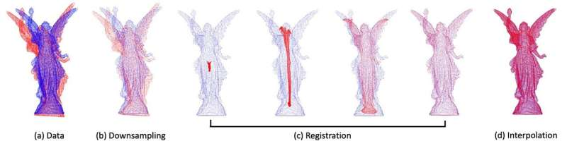 Key task in computer vision and graphics gets a boost