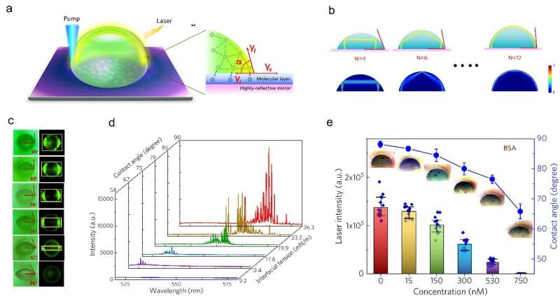 Lasing mechanism found in water droplets