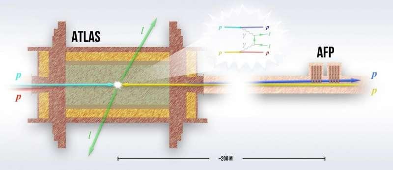 LHC/ATLAS: A unique observation of particle pair creation in photon-photon collisions