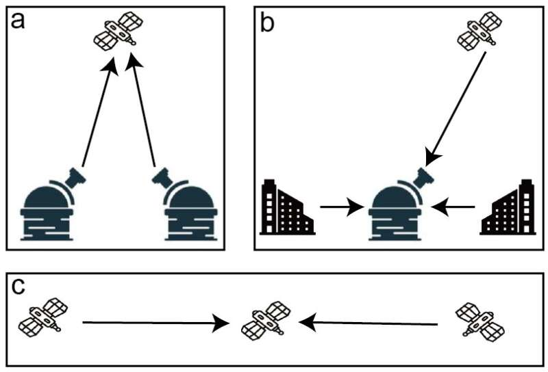 Long-distance and secure quantum key distribution (QKD) over a free-space channel