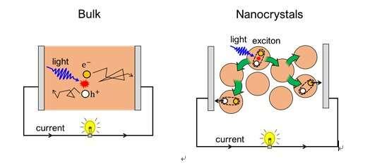 Long-range energy transport in perovskite nanocrystal films
