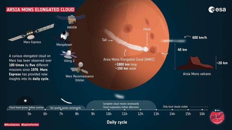 Mars Express unlocks the secrets of curious cloud